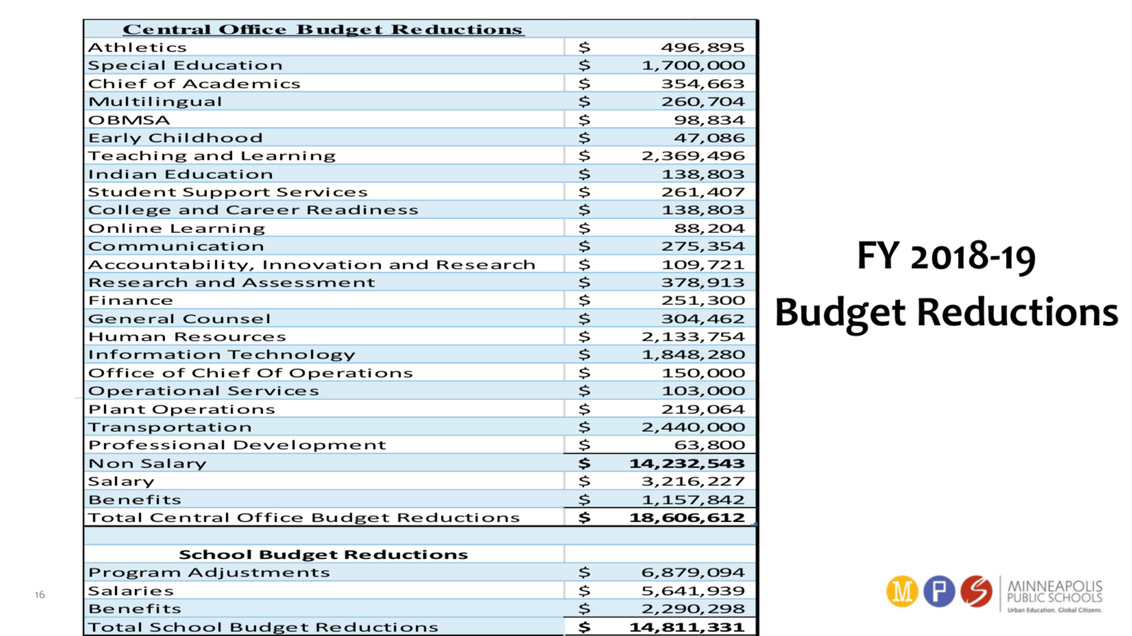 MPS FY 19 updated cuts