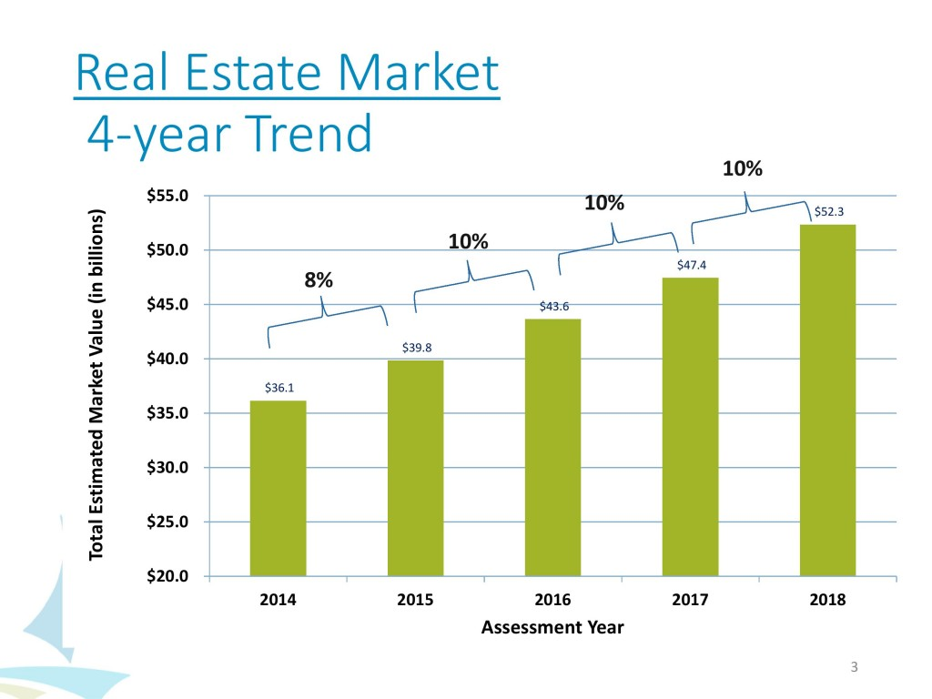 Property valuation increases