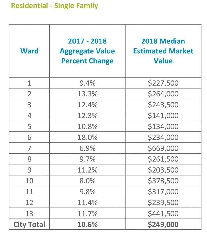 Valuation stats
