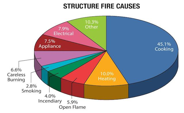 Fire causes infographic