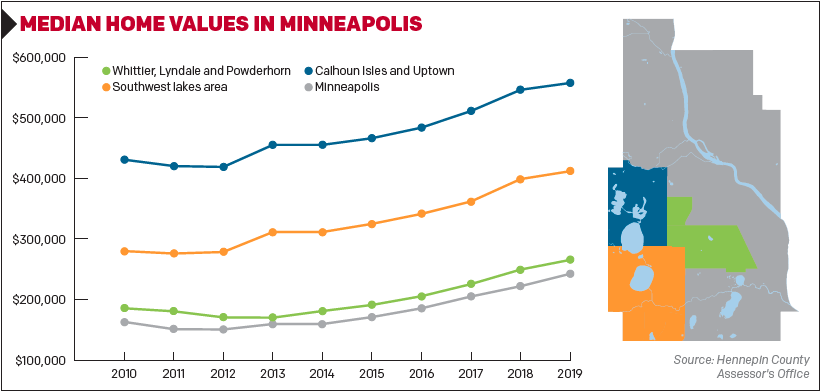 Median Home Values in Minneapolis