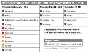 Information on the Minneapolis Public Schools redesign plan.