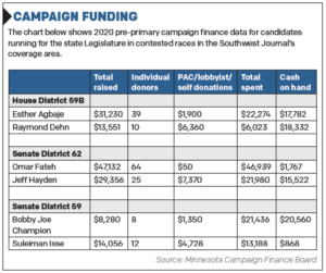 Campaign Funding Chart